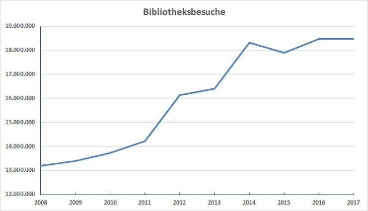 Entwicklung der Anzahl der Bibliotheksnutzer von 2004 bis 2013